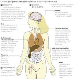 efectos-bulimia