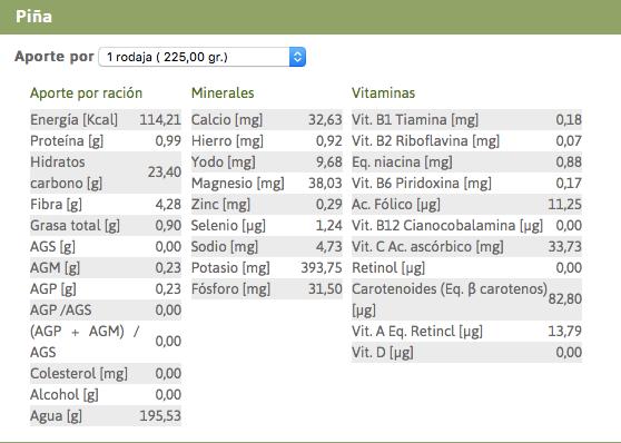 Composición nutricional de la piña