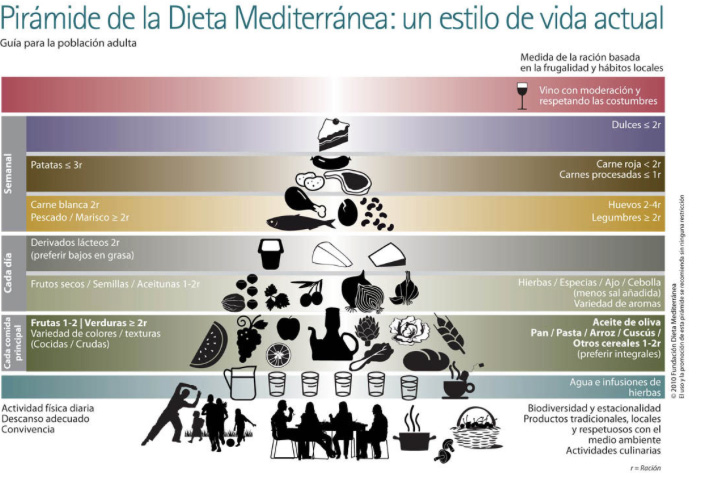 Piramide Dieta mediterránea