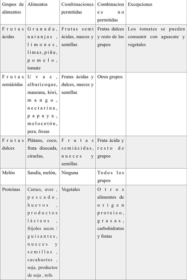 Tabla Dieta Disociada