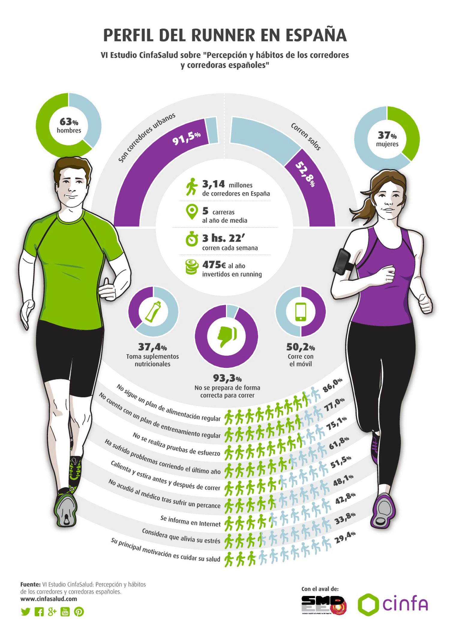 Perfil del Runner