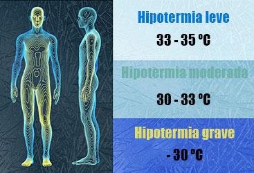 Tipos de Hipotermia